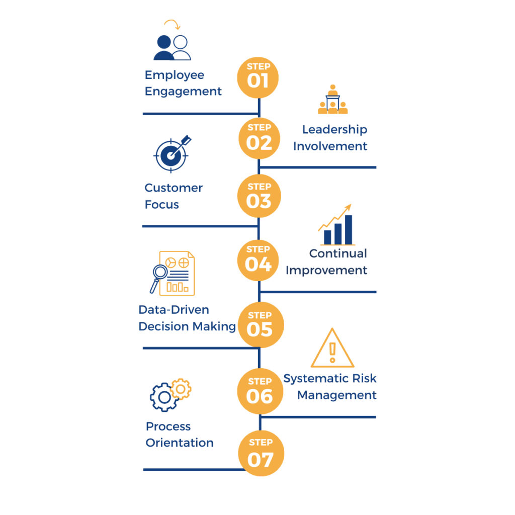 ISO 9001: Principles and Practices Since 2015